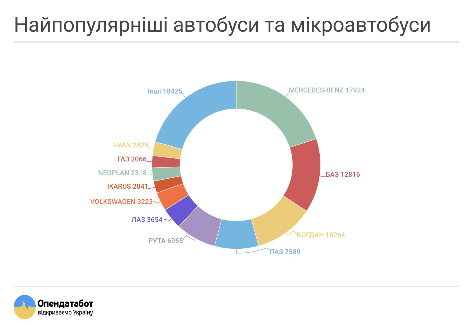 Найпопулярніші автобуси та мікроавтобуси