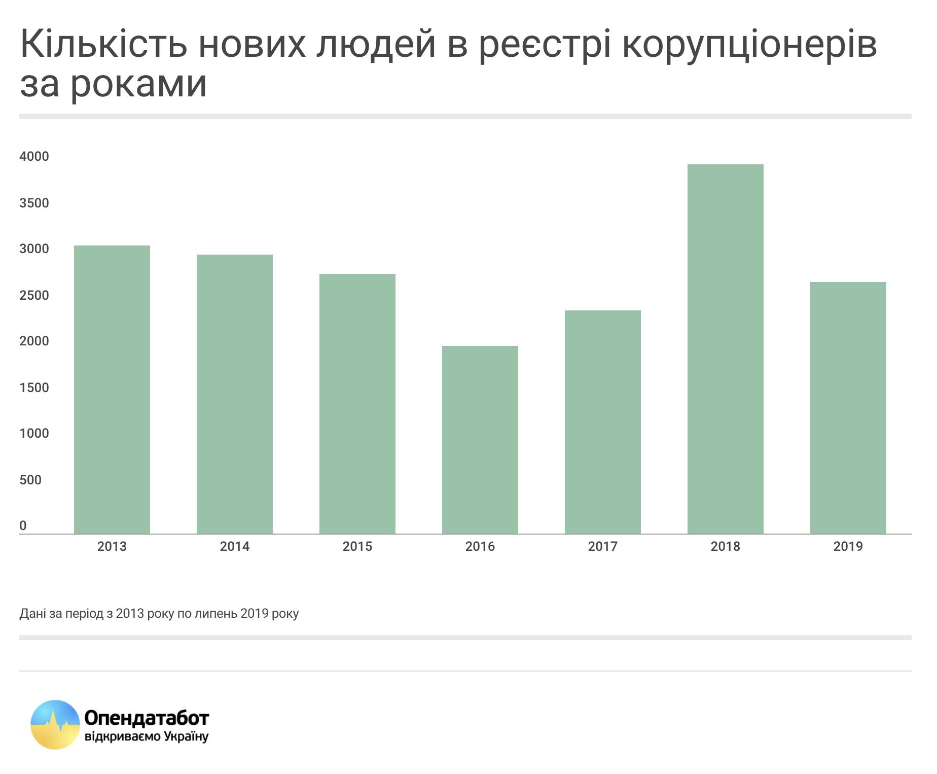 Кількість нових людей в реєстрі корупціонерів