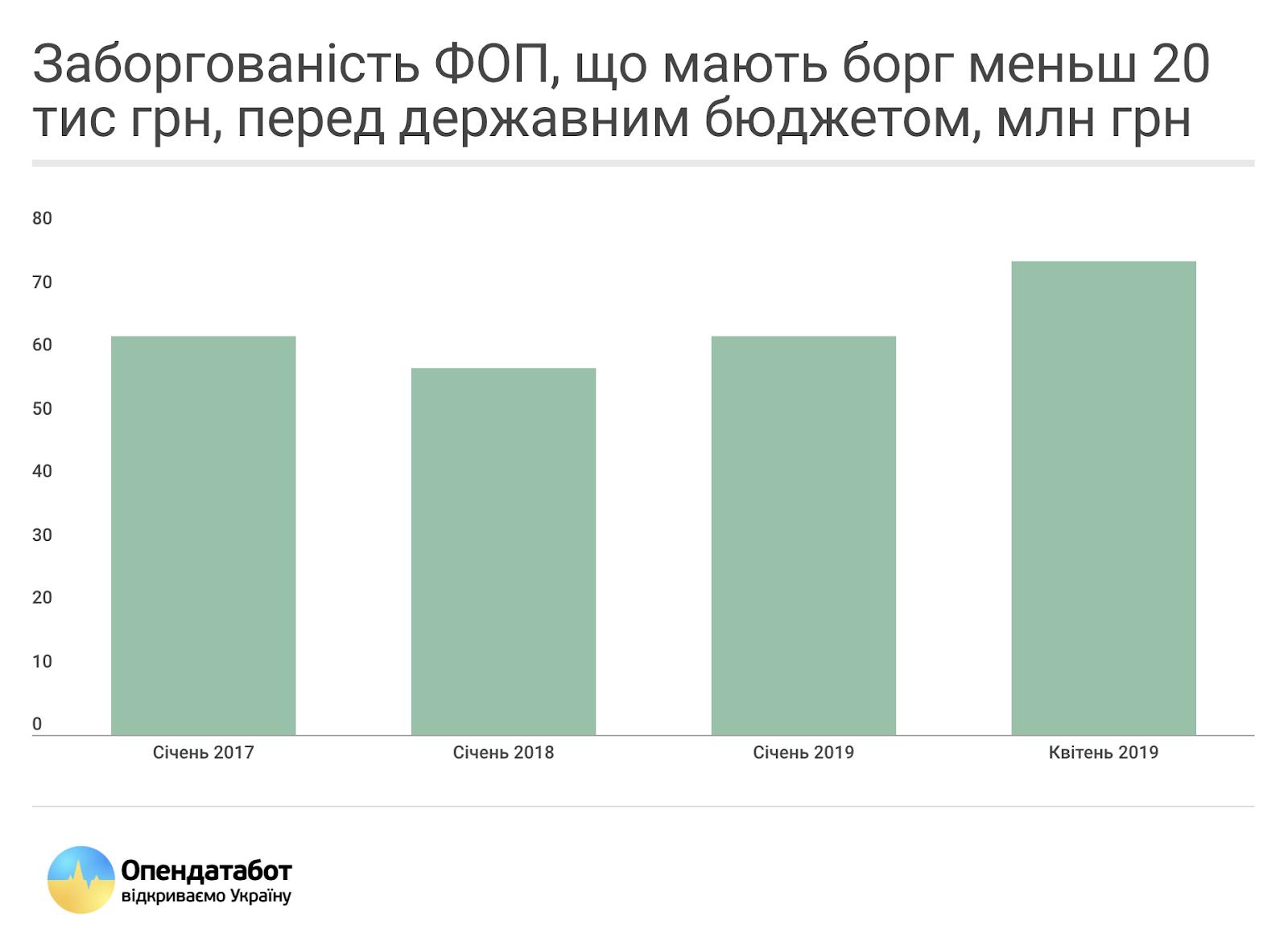 Заборгованість ФОП перед держбюджетом менше 20тис