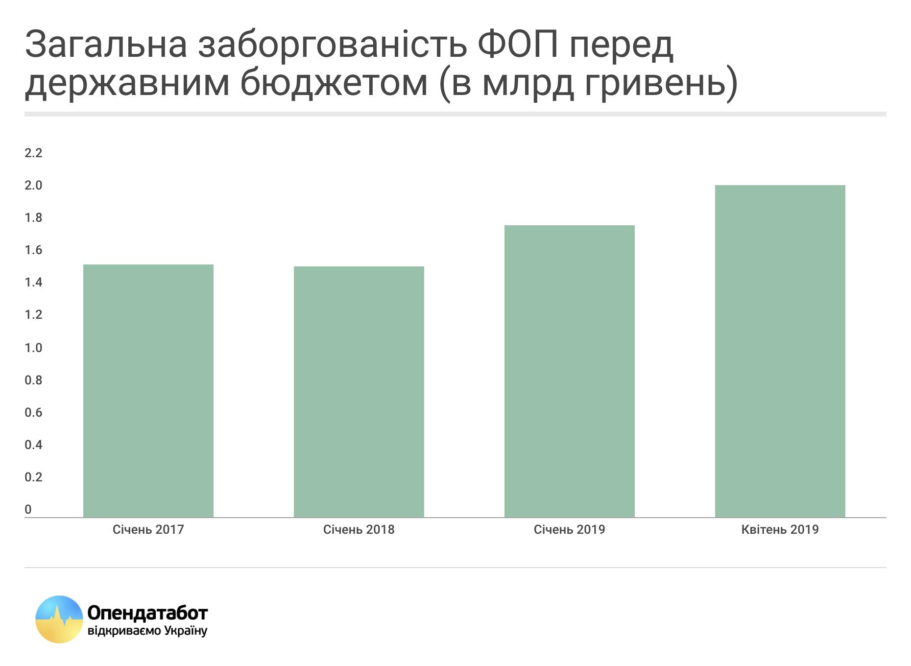 Команда Зеленського пропонує списати у ФОП на 5 млрд гривень  більше боргів, ніж потрібно, — Опендатабот