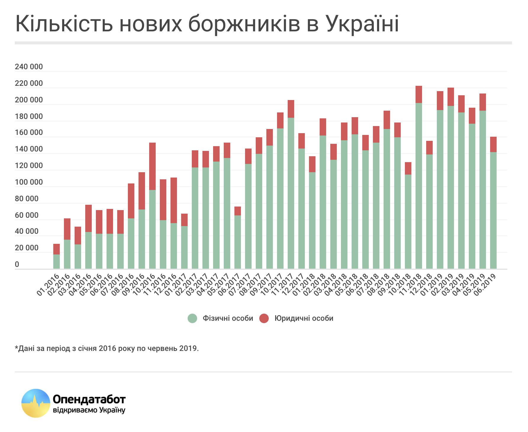 Количество новых должников в Украине