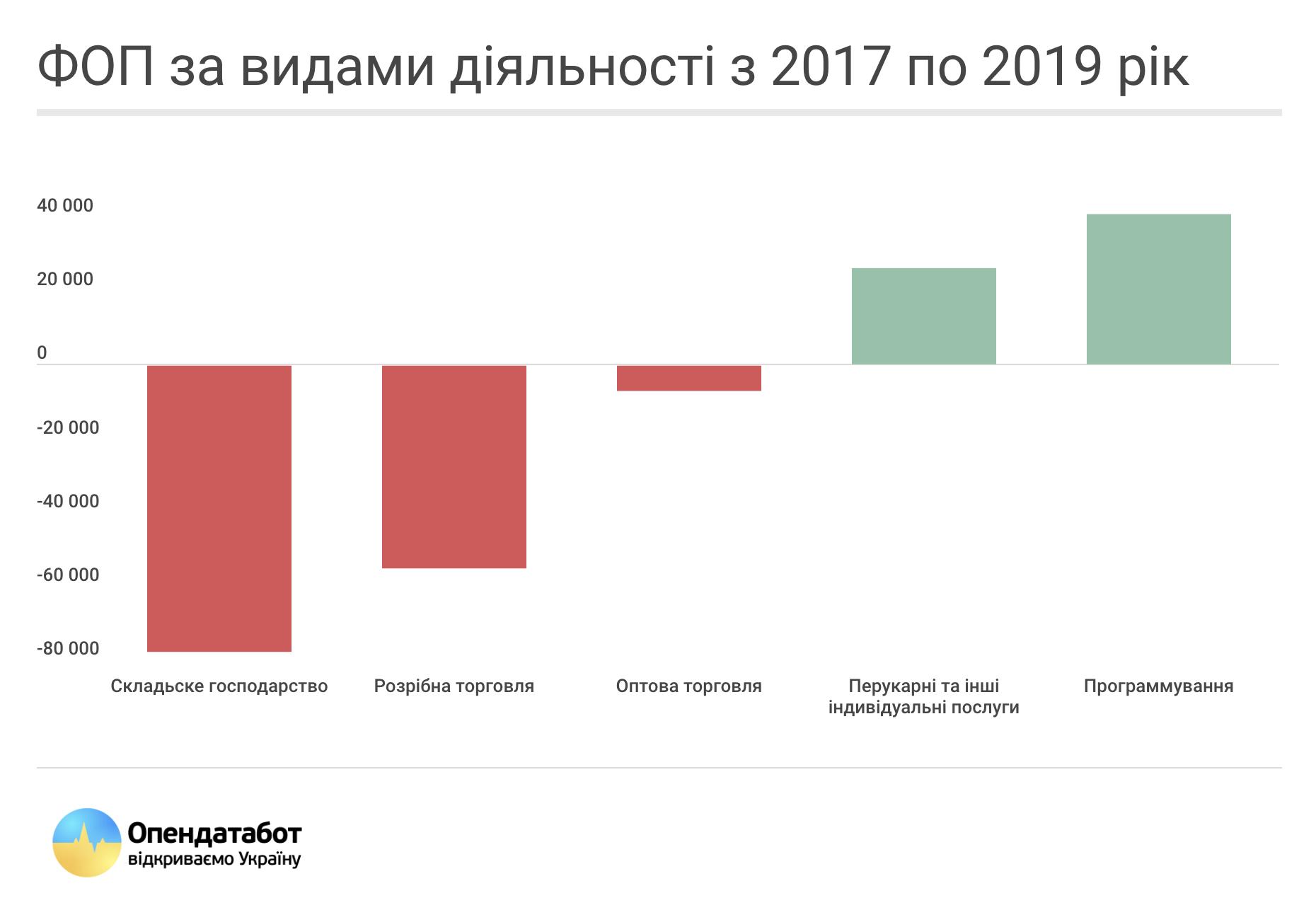 ФОП за видами діяльності за 2017-2019