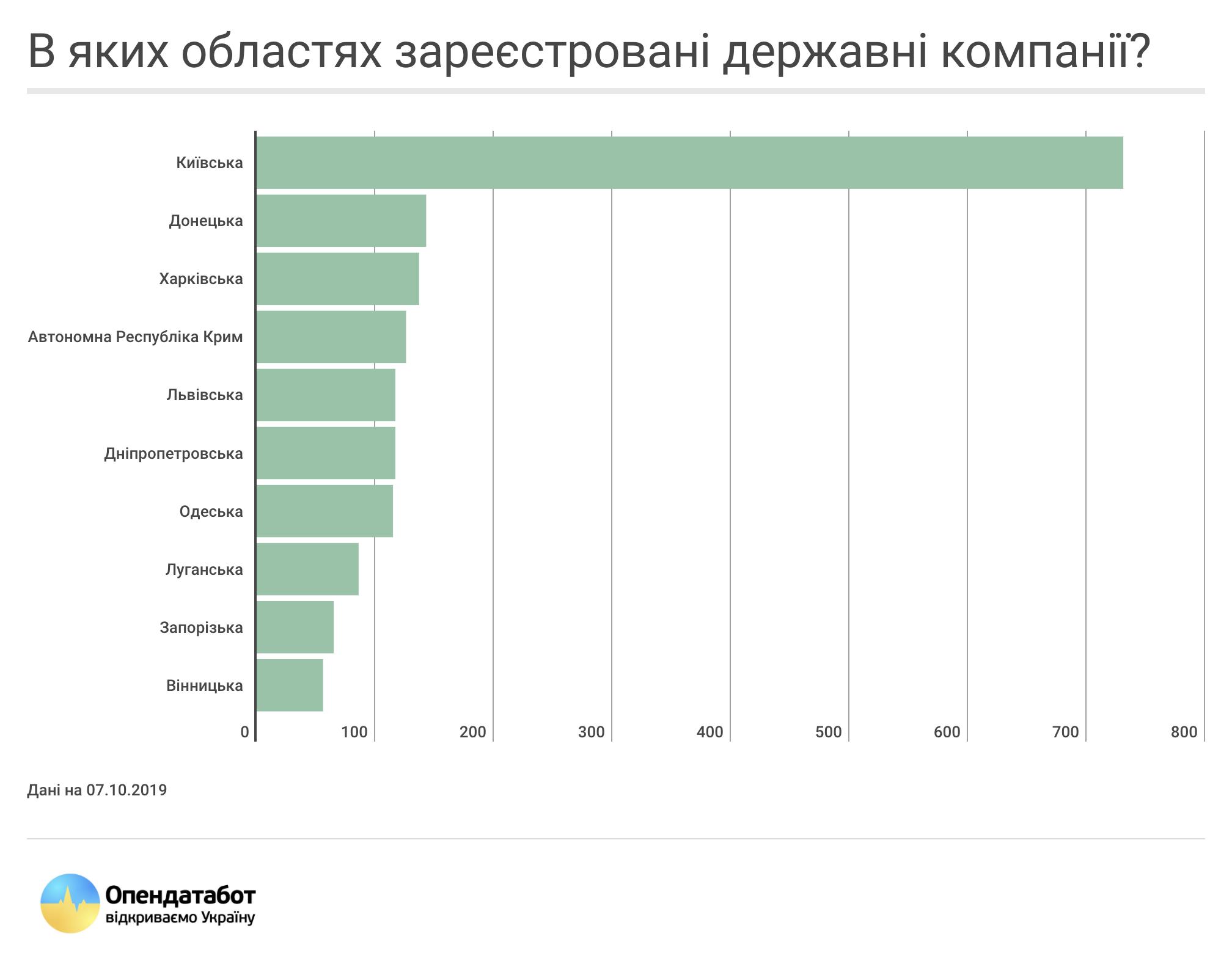 В яких областях зареєстровані державні компанії?