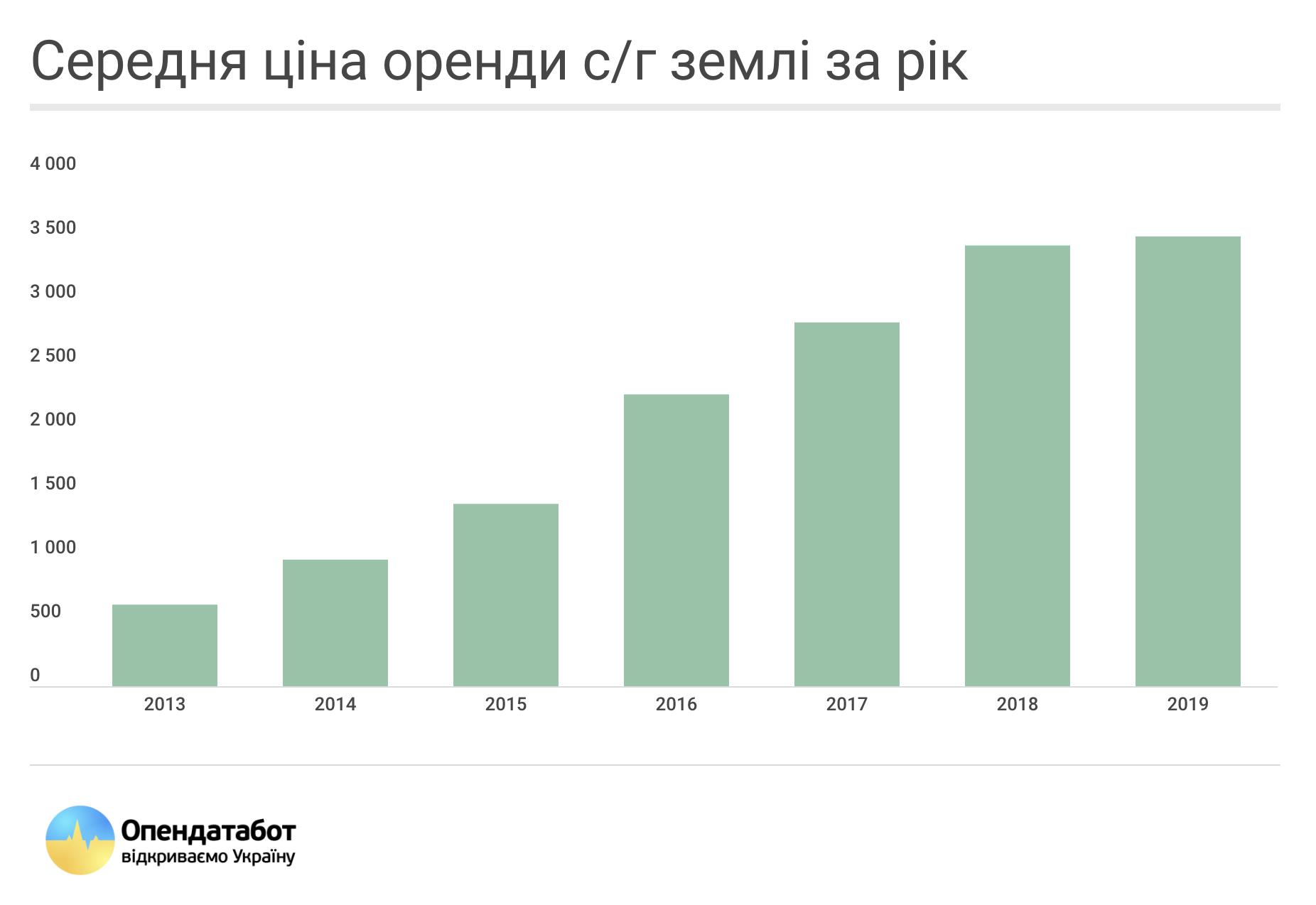 Средняя цена аренды с/г земли за год